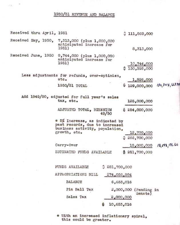1950/1951 Revenue and Balance (attachment to item 14)