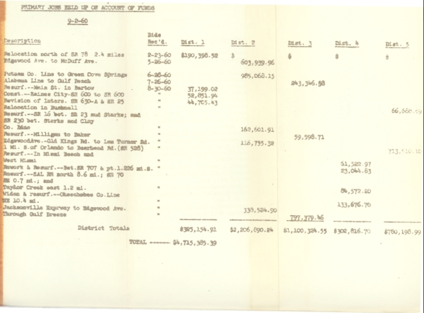 Chart: Primary Jobs Held Up on Account of Funds.  ( 1960-09-02 )