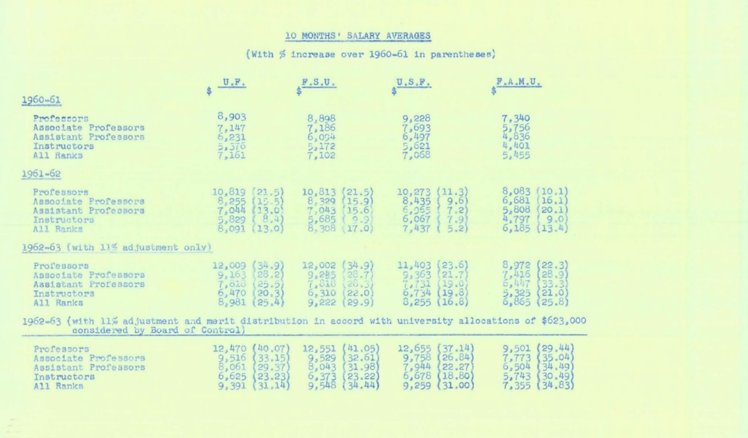 10 Months' Salary Averages.  ( 1962-03-21 ) - Page 1