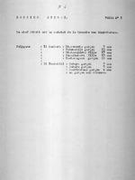 Dossier Mihubi. Folio 1. Folio no. 2. Notice. Folio no. 3. Population d'apres le recencement fait en 1929; Gros et petit betail d'apres le recencement fait en 1929. Folio no. 4. Richesses et train de vie. Folio no. 5. Importance du commandement. Folio no. 6. Prestations au Roi. 6 pages.