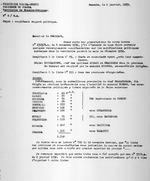 Territoire du Ruanda-Urundi. Residence du Ruanda. Territoire de Kamembe-Shangugu. No. 8/R.A. Objet: complement rapport politique. Kamembe, le 2 janvier, 1933. Typescript. 2 pages.
