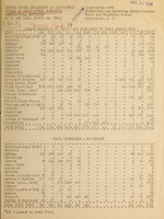 Carlot shipments of fruits and vegetables in Texas during ..