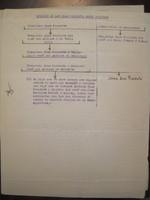 Diaz Pimienta Family : Genealogical information from the Enrique Hurtado de Mendoza Collection