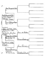 Ferte (de La) Family : Genealogical information from the Enrique Hurtado de Mendoza Collection