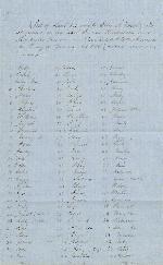 List of slaves belonging to Ellen A. Beatty – Jan. 7, 1856