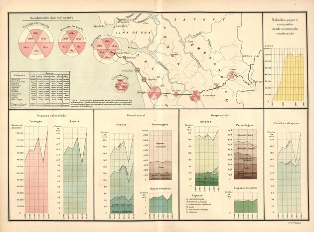 Infografías del año 1893: Ferrocarriles portugueses de ultramar