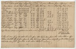 Bill of Brigantine Reynard, Captain Peter Dordin, Master from Africa