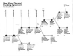 New Water Plan and Funding Agreement Flow Schematic Handout