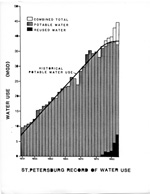 St. Petersburg Record of Water Use