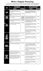 Chart on Water Supply Planning